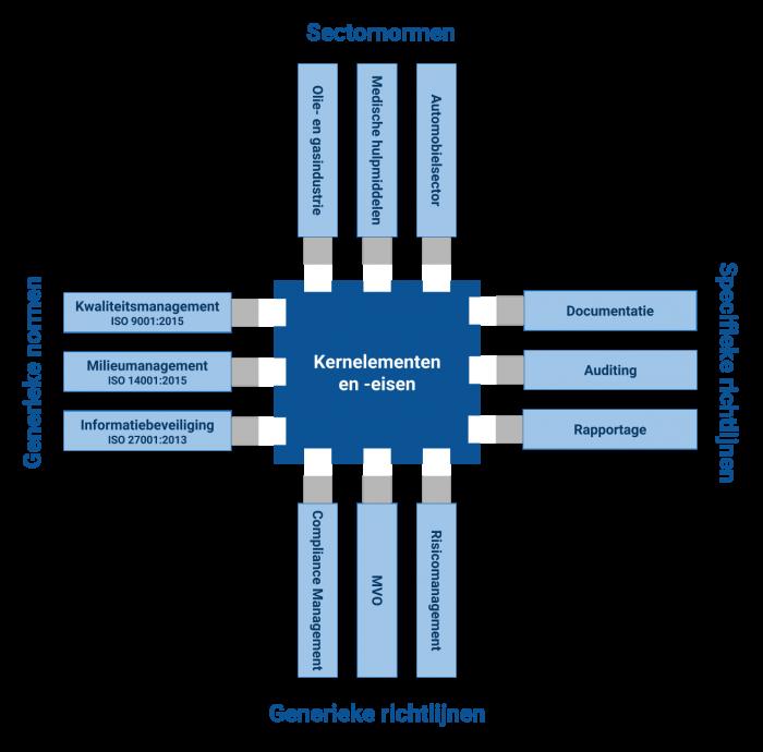 ISO-Samenhang - grafiek